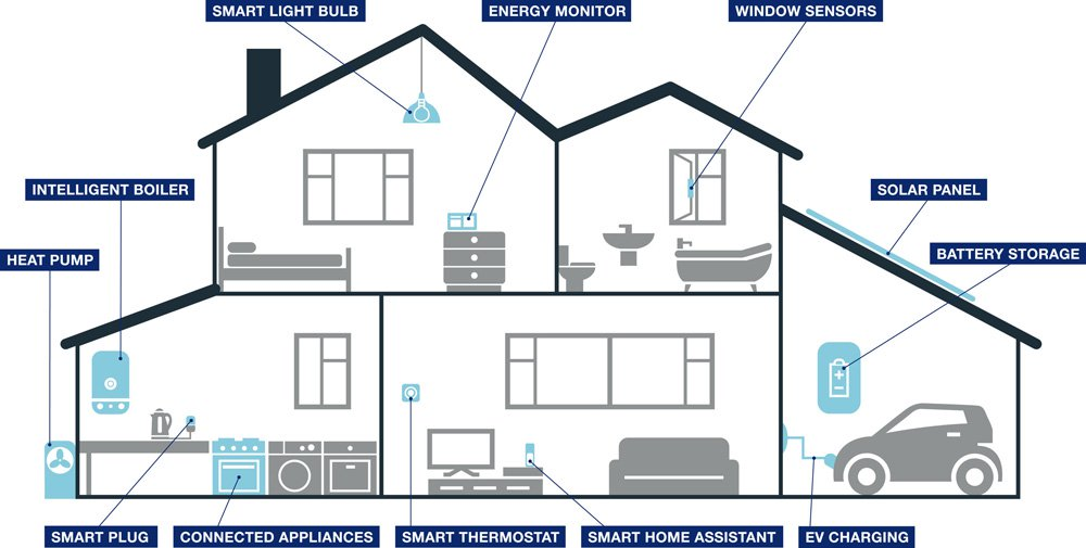 1_HomeEnergy_Management_Centrica_s