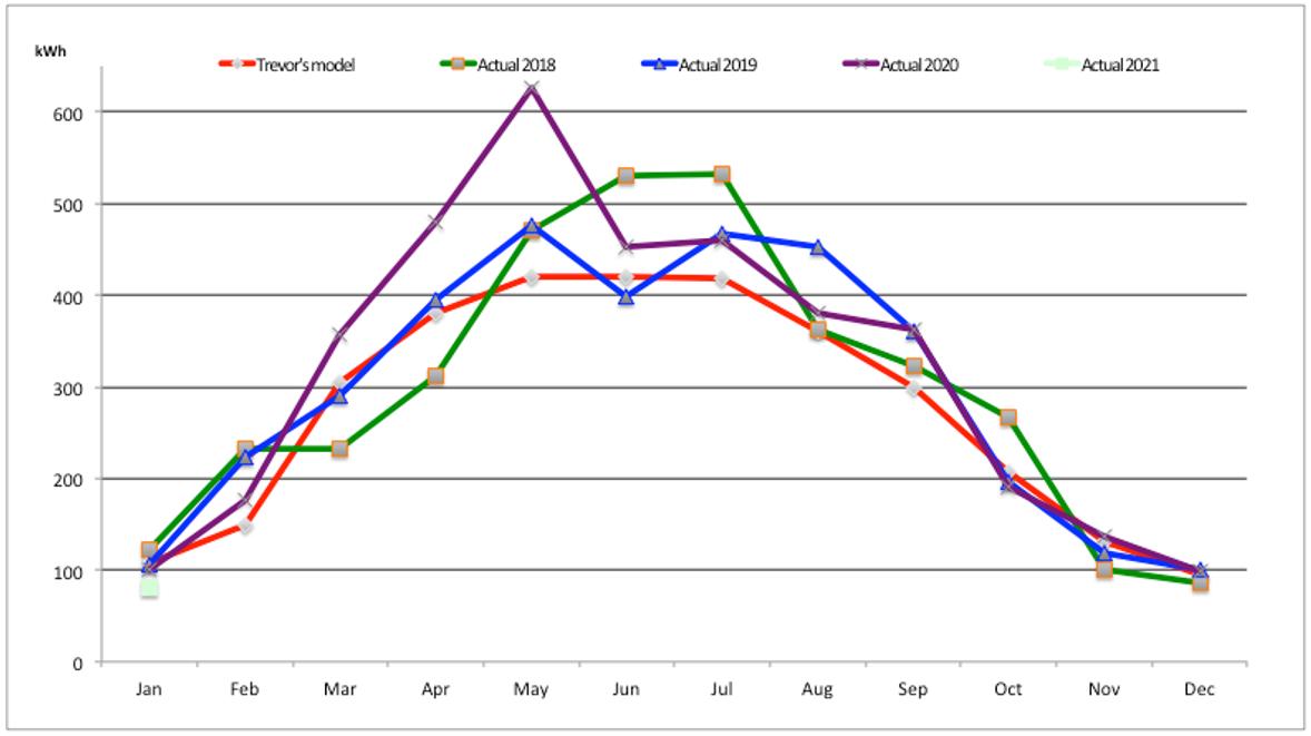 Solar Generation Per Year (Image: P. Cittern)
